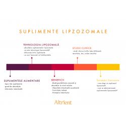 Suplimentele lipozomale - absorbție maximă datorată tehnologiei lipozomale