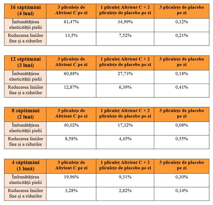 tabel rezultate studiu princeton